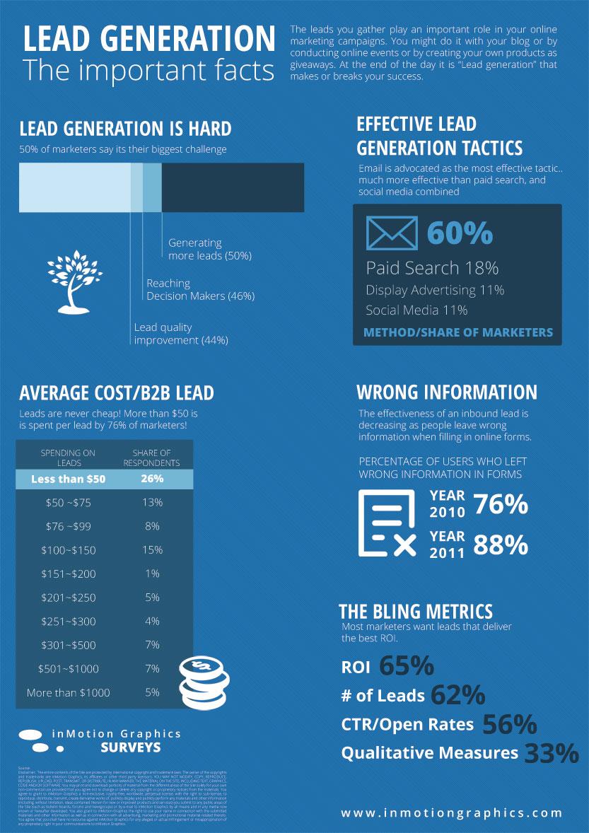 Lead Generation Infographic
